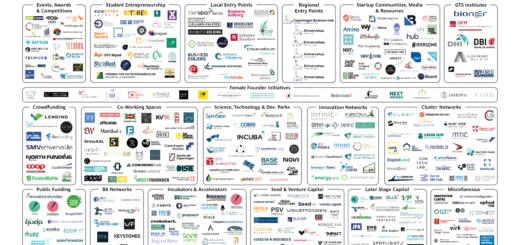 Det danske startup økosystem Q1 2021