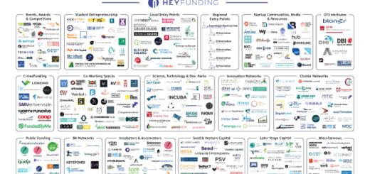 Oversigt over startup økosystemet