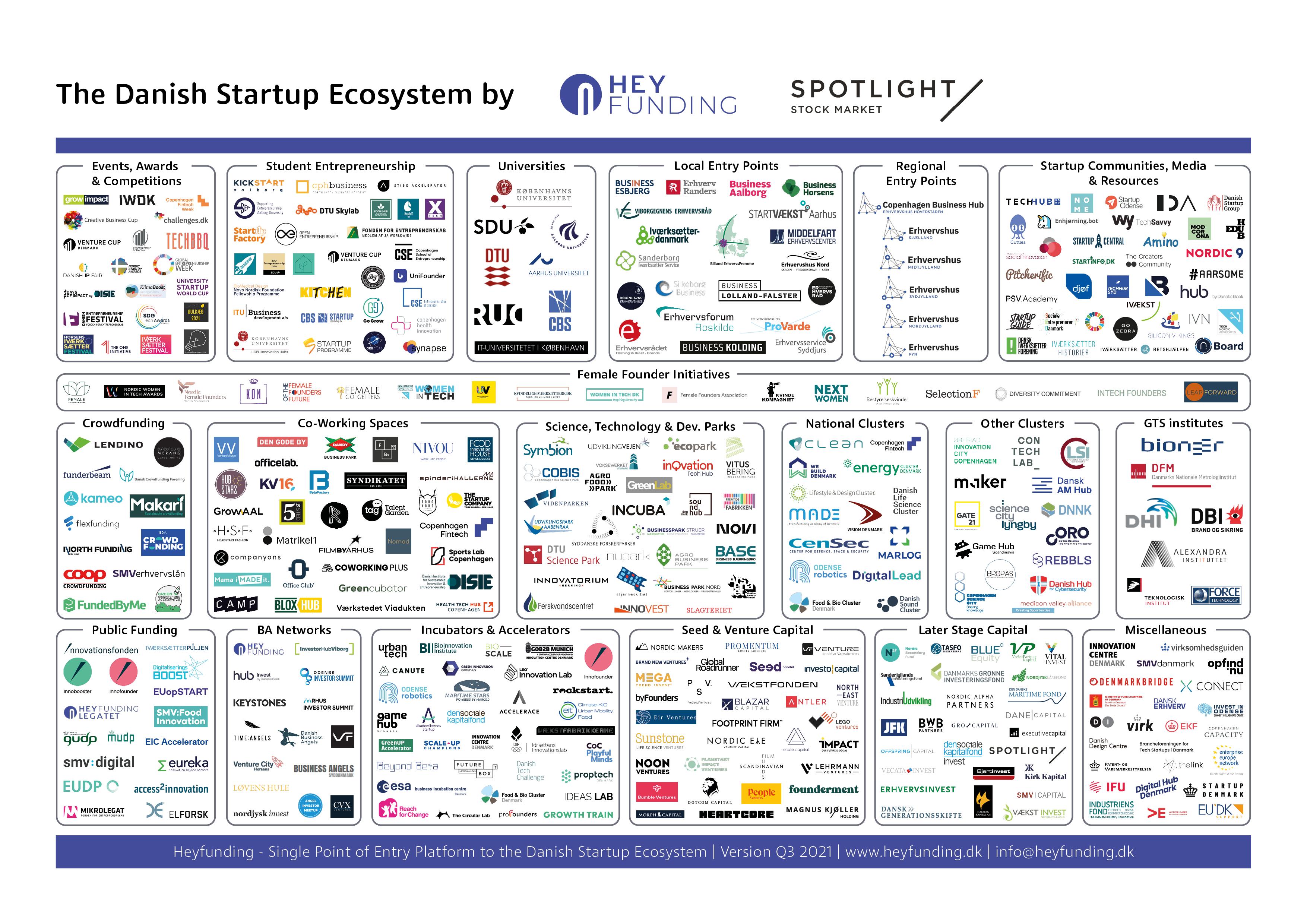 Det danske startup økosystem Q3 2021